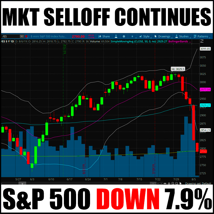 Market Selloff Continues – S&P 500 Down 7.9%