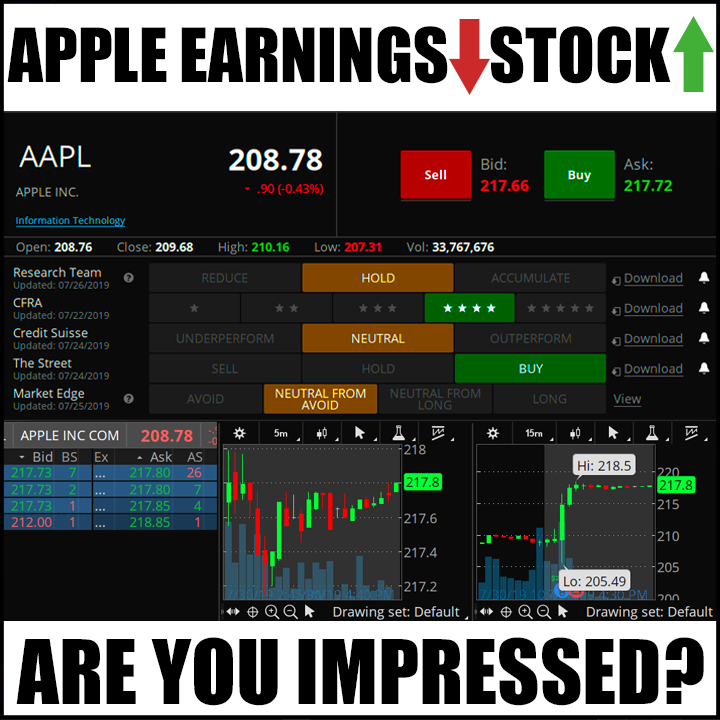 Apple Earnings are Down – Apple Stock is Up Afterhours